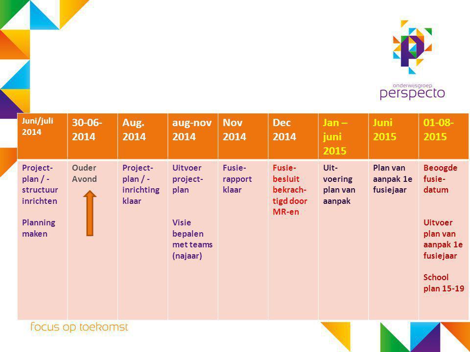 Juni/juli 2014 30-06- 2014 Aug. 2014 aug-nov 2014 Nov 2014 Dec 2014 Jan – juni 2015 Juni 2015 01-08- 2015 Project- plan / - structuur inrichten Planni