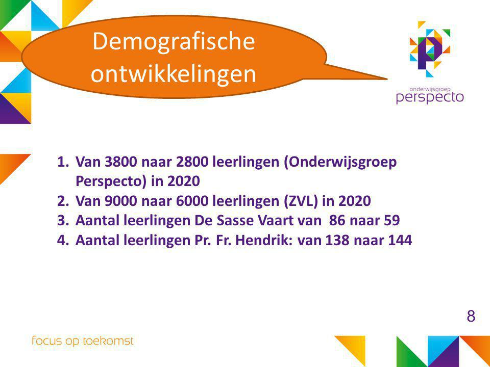 1.Van 3800 naar 2800 leerlingen (Onderwijsgroep Perspecto) in 2020 2.Van 9000 naar 6000 leerlingen (ZVL) in 2020 3.Aantal leerlingen De Sasse Vaart va