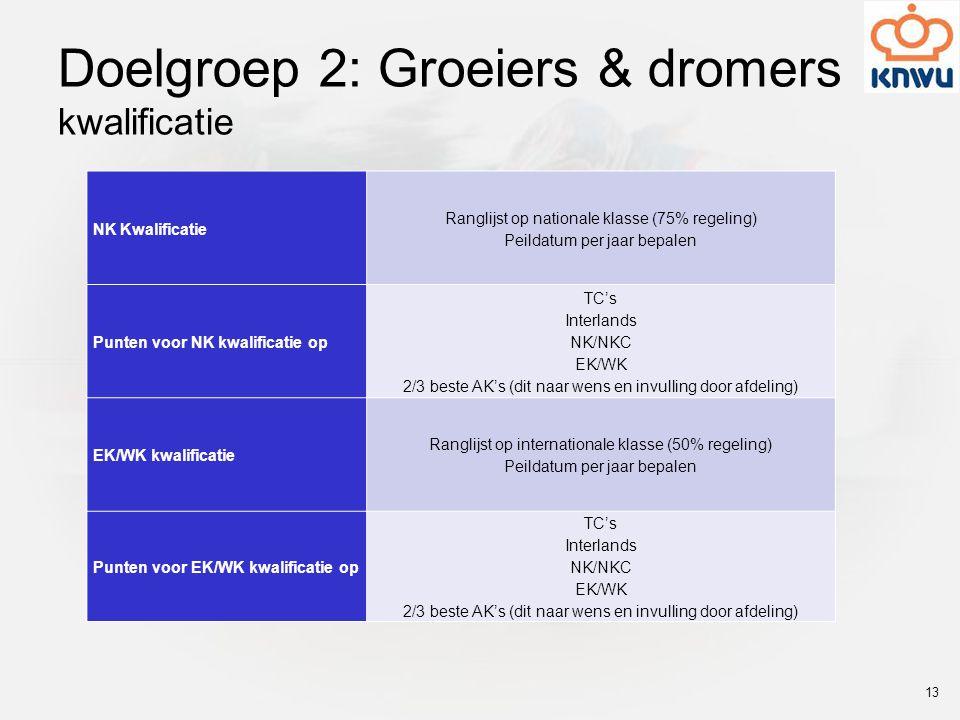 Doelgroep 2: Groeiers & dromers kwalificatie NK Kwalificatie Ranglijst op nationale klasse (75% regeling) Peildatum per jaar bepalen Punten voor NK kw