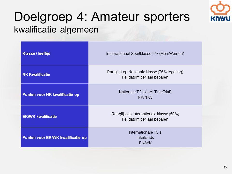 Doelgroep 4: Amateur sporters kwalificatie algemeen Klasse / leeftijdInternationaal Sportklasse 17+ (Men/Women) NK Kwalificatie Ranglijst op Nationale klasse (75% regeling) Peildatum per jaar bepalen Punten voor NK kwalificatie op Nationale TC's (incl.