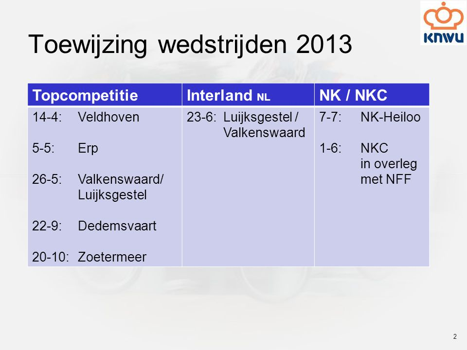 Toewijzing wedstrijden 2013 TopcompetitieInterland NL NK / NKC 14-4: Veldhoven 5-5: Erp 26-5: Valkenswaard/ Luijksgestel 22-9: Dedemsvaart 20-10: Zoet