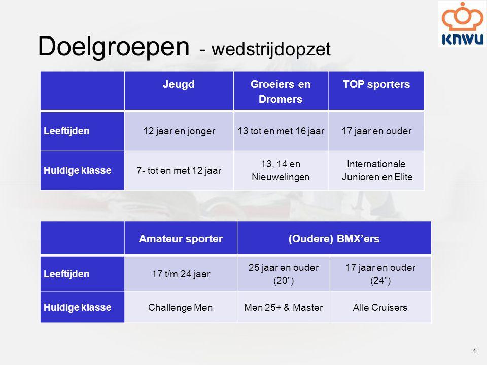Doelgroepen - wedstrijdopzet Jeugd Groeiers en Dromers TOP sporters Leeftijden12 jaar en jonger13 tot en met 16 jaar17 jaar en ouder Huidige klasse7-
