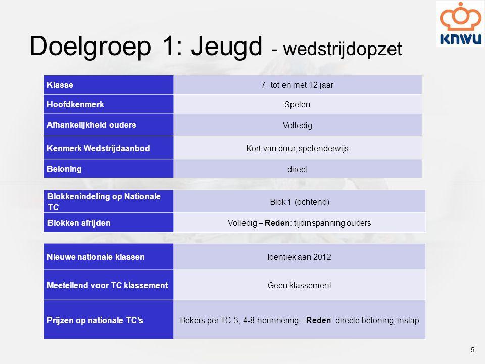 Doelgroep 4: Amateur sporters kwalificatie 2013 Klasse / leeftijdInternationaal Sportklasse Punten voor NK kwalificatie 2013 TC 1 en TC 2 in 2013 (incl.