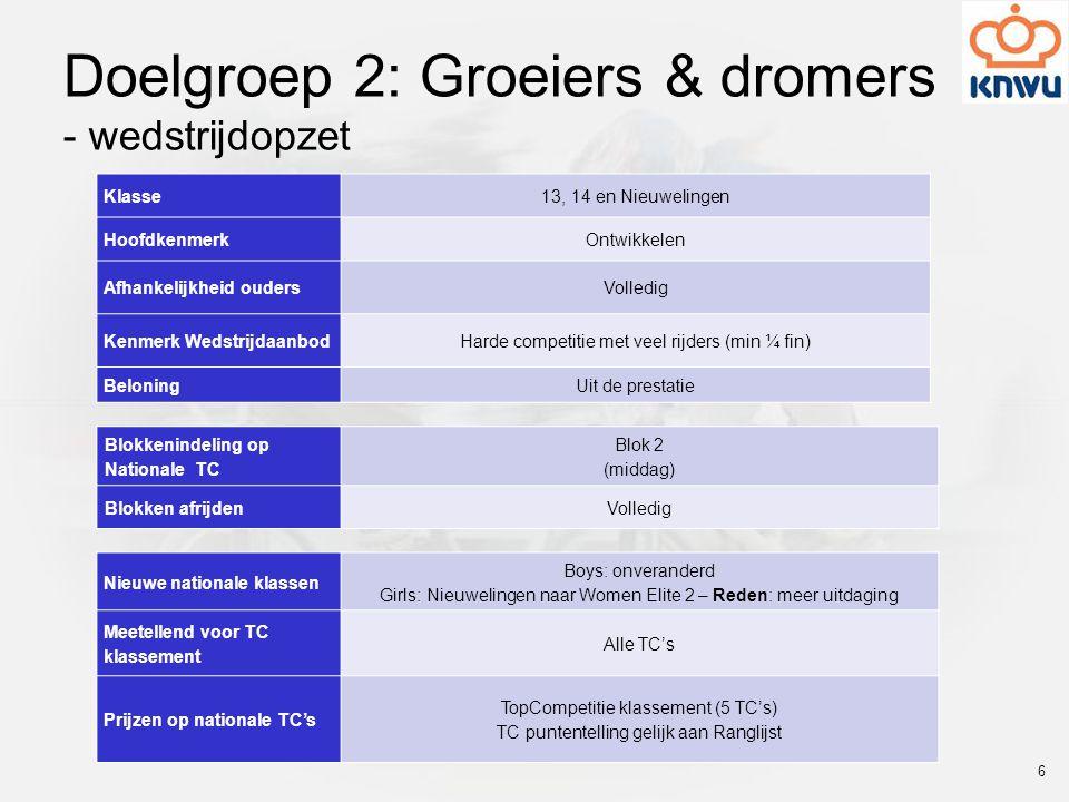 Doelgroep 2: Groeiers & dromers - wedstrijdopzet Klasse 13, 14 en Nieuwelingen HoofdkenmerkOntwikkelen Afhankelijkheid oudersVolledig Kenmerk Wedstrij