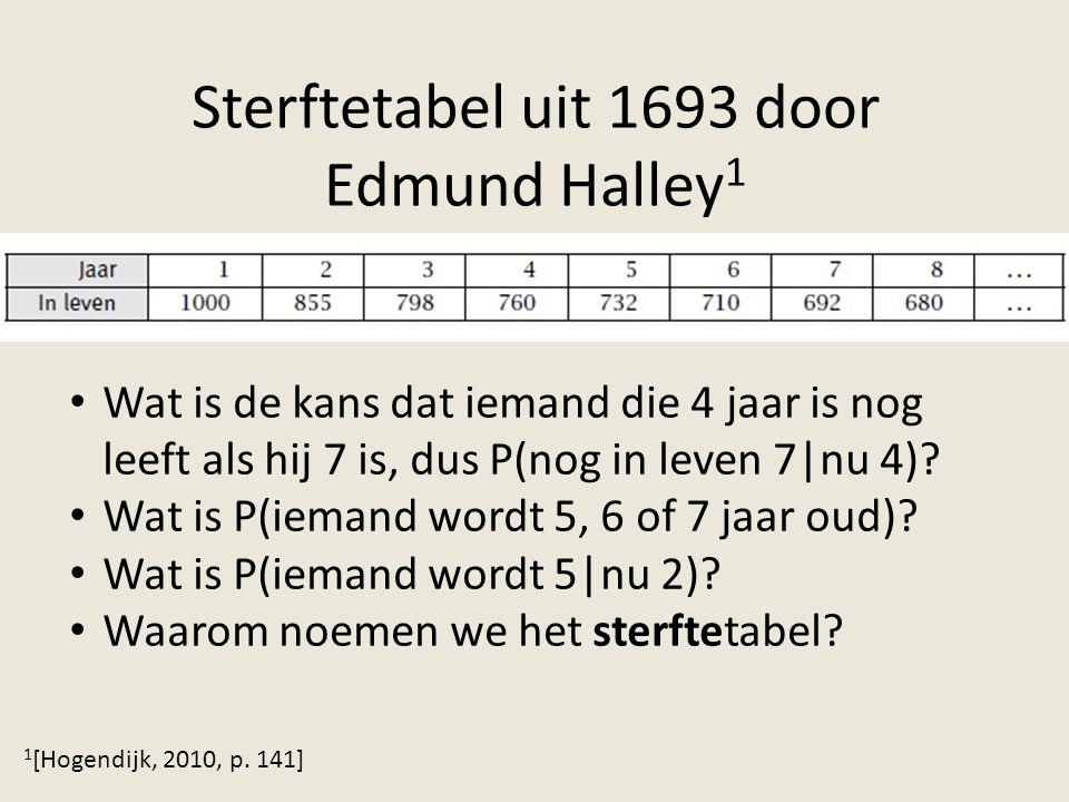 Sterftetabel uit 1693 door Edmund Halley 1 1 [Hogendijk, 2010, p. 141] Wat is de kans dat iemand die 4 jaar is nog leeft als hij 7 is, dus P(nog in le