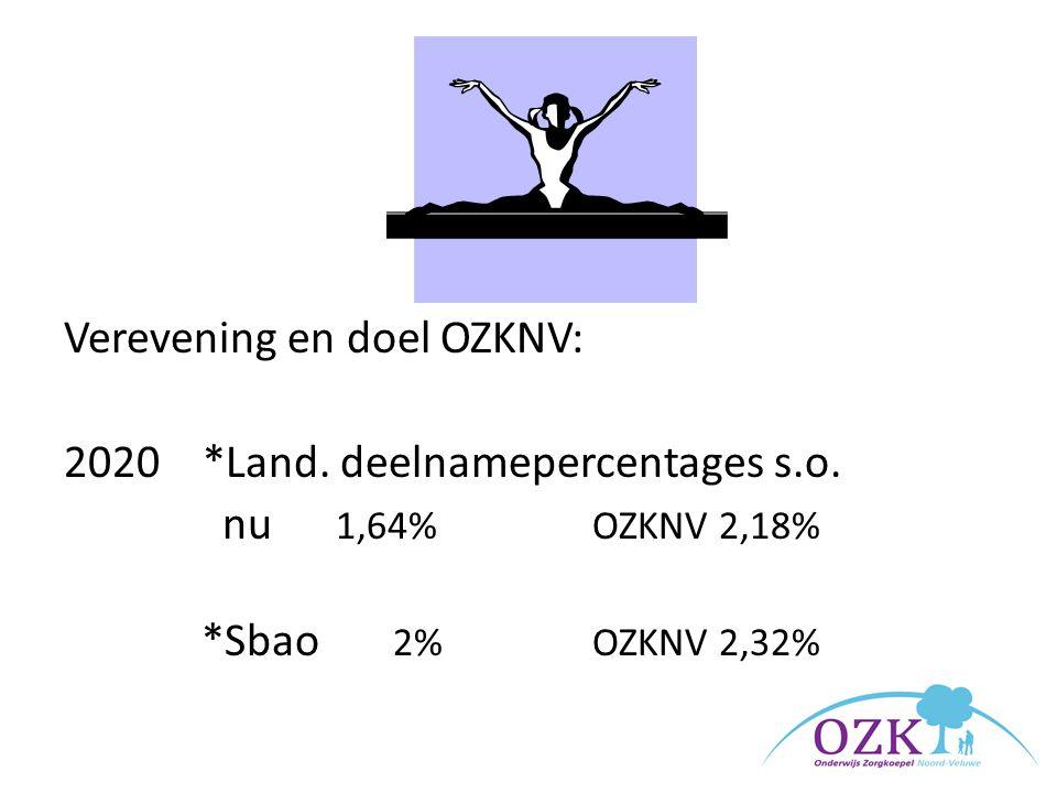Verevening en doel OZKNV: 2020 *Land. deelnamepercentages s.o. nu 1,64%OZKNV 2,18% *Sbao 2%OZKNV 2,32%