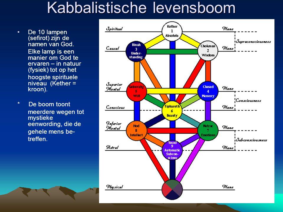 Kabbalistische levensboom De 10 lampen (sefirot) zijn de namen van God. Elke lamp is een manier om God te ervaren – in natuur (fysiek) tot op het hoog