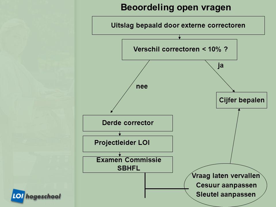 Beoordeling open vragen Uitslag bepaald door externe correctoren Verschil correctoren < 10% ? nee ja Cijfer bepalen Derde corrector Examen Commissie S