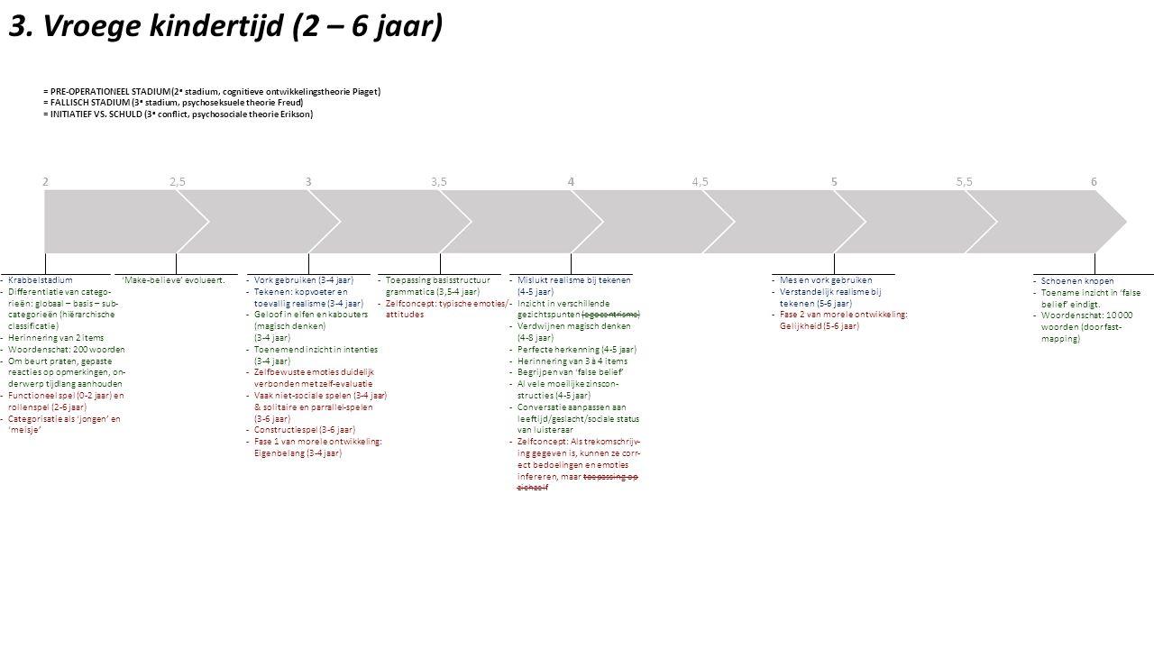 3. Vroege kindertijd (2 – 6 jaar) = PRE-OPERATIONEEL STADIUM(2 e stadium, cognitieve ontwikkelingstheorie Piaget) = FALLISCH STADIUM (3 e stadium, psy