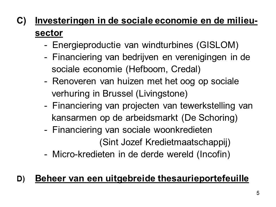 5 C)Investeringen in de sociale economie en de milieu- sector - Energieproductie van windturbines (GISLOM) - Financiering van bedrijven en verenigingen in de sociale economie (Hefboom, Credal) - Renoveren van huizen met het oog op sociale verhuring in Brussel (Livingstone) - Financiering van projecten van tewerkstelling van kansarmen op de arbeidsmarkt (De Schoring) - Financiering van sociale woonkredieten (Sint Jozef Kredietmaatschappij) - Micro-kredieten in de derde wereld (Incofin) D) Beheer van een uitgebreide thesaurieportefeuille