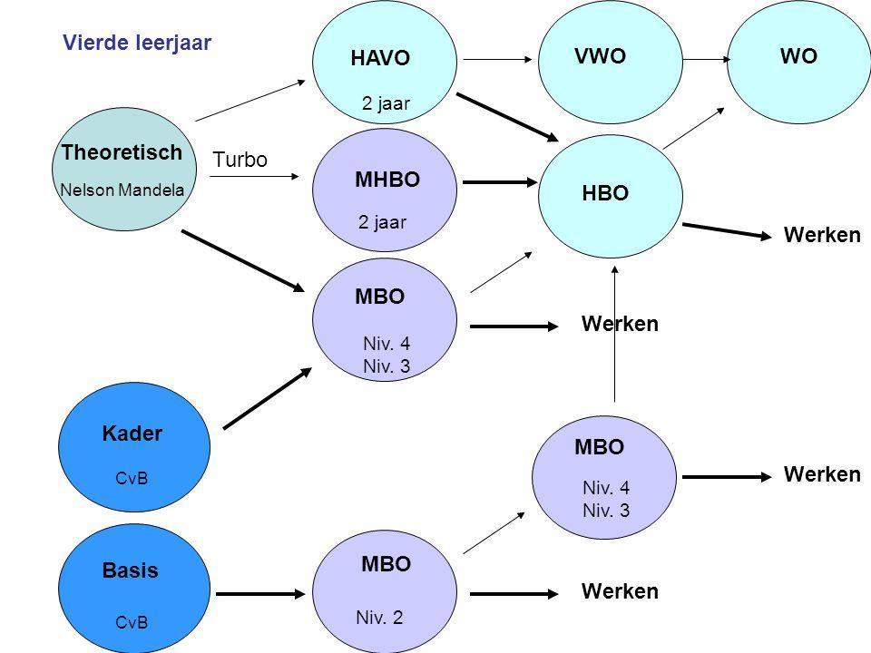 Vierde leerjaar Turbo HAVO MHBO MBO 2 jaar Niv. 4 Niv. 3 Niv. 2 Basis Kader CvB Theoretisch Nelson Mandela HBO MBO Niv. 4 Niv. 3 Werken 2 jaar Werken