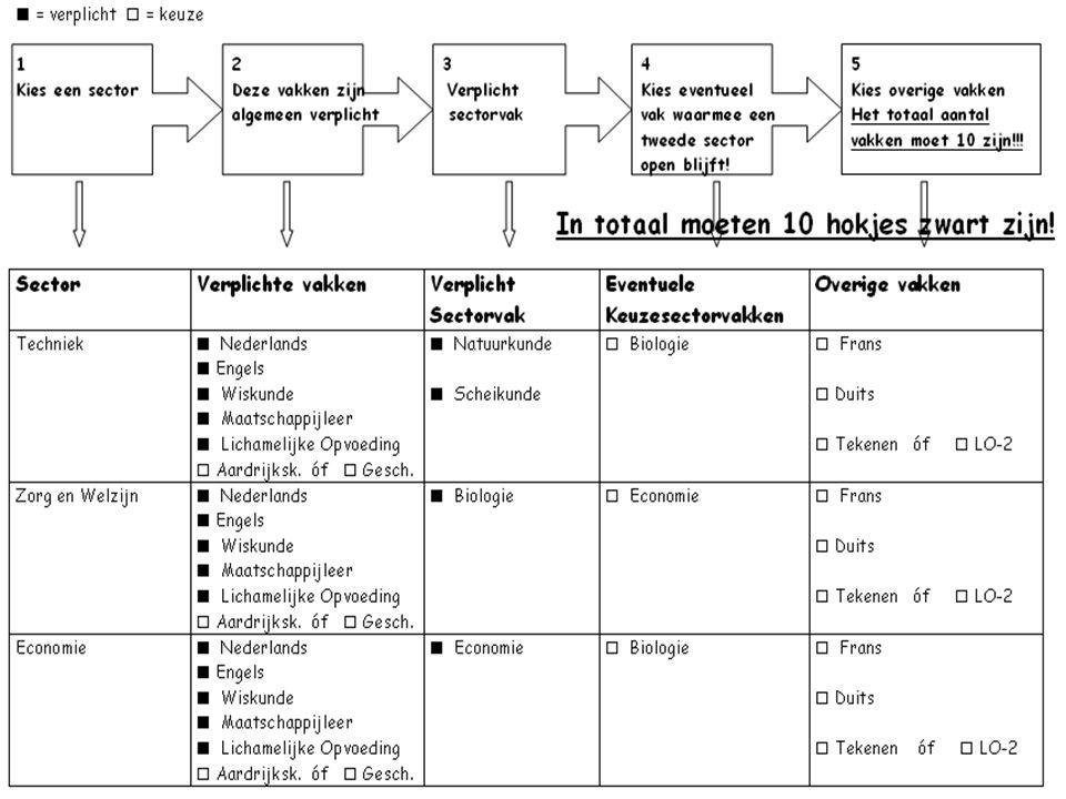 3 e klas TL Oriëntatieprogramma 3 e jaar Vervolgkeuze volgend jaar februari -Twee verplichte vakken: NE + Eng (+ML) -Twee sectorvakken -Twee keuzevakken -Eventueel 8 e vak
