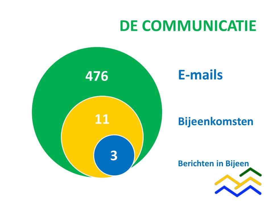 476 11 DE COMMUNICATIE 3 Berichten in Bijeen Bijeenkomsten E-mails