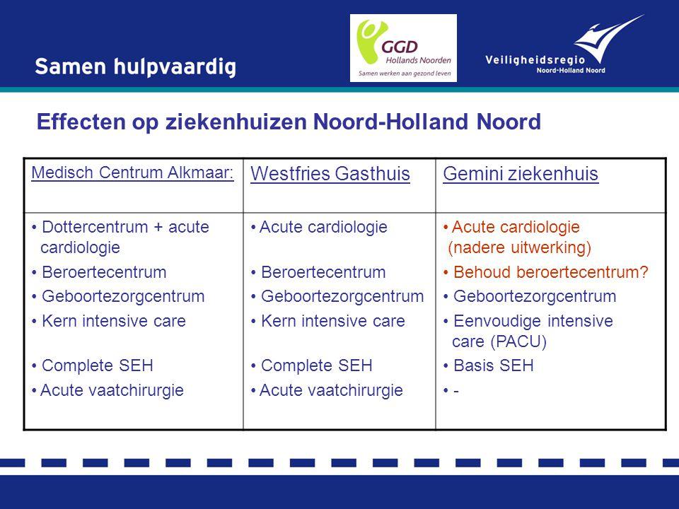Effecten op ziekenhuizen Noord-Holland Noord Medisch Centrum Alkmaar: Westfries GasthuisGemini ziekenhuis Dottercentrum + acute cardiologie Beroertece