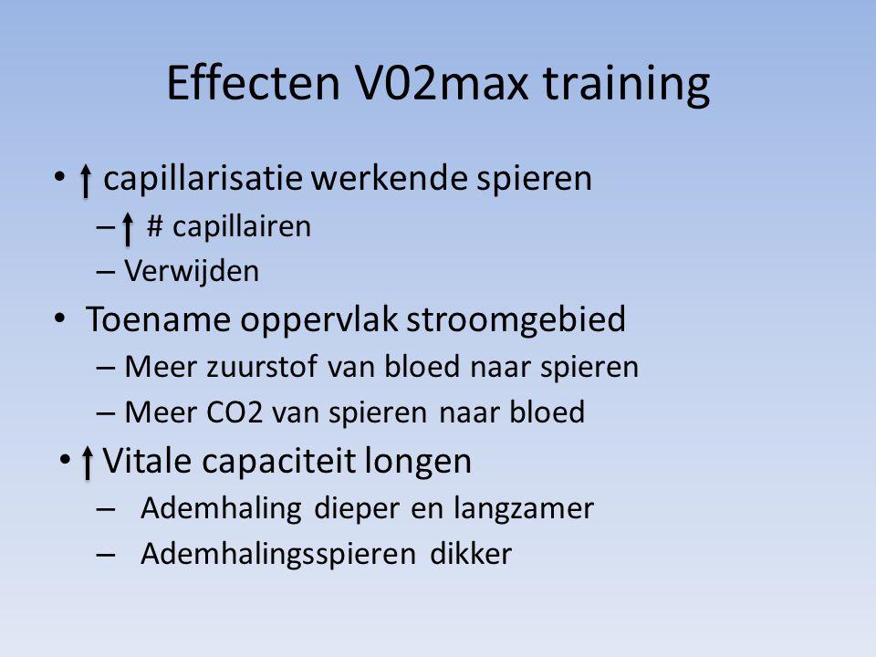 Effecten V02max training capillarisatie werkende spieren – # capillairen – Verwijden Toename oppervlak stroomgebied – Meer zuurstof van bloed naar spi