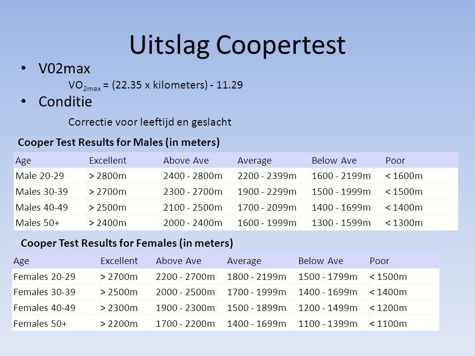 Uitslag Coopertest AgeExcellentAbove AveAverageBelow AvePoor Male 20-29> 2800m2400 - 2800m2200 - 2399m1600 - 2199m< 1600m Males 30-39> 2700m2300 - 270