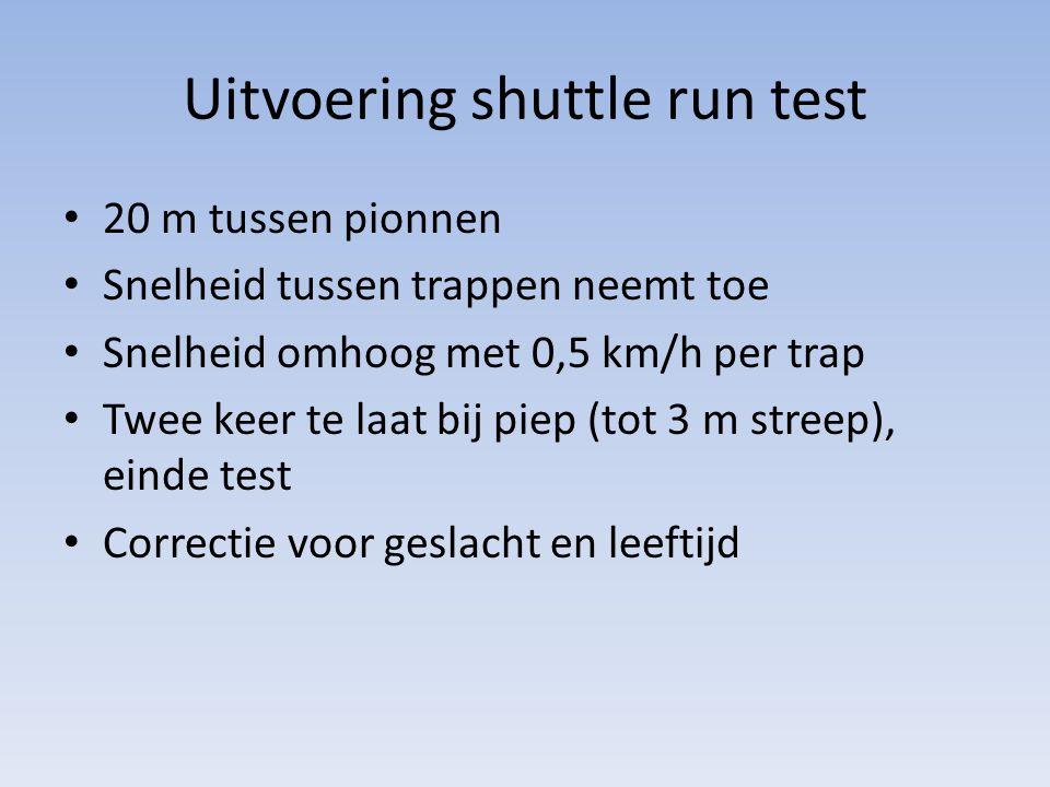 Uitvoering shuttle run test 20 m tussen pionnen Snelheid tussen trappen neemt toe Snelheid omhoog met 0,5 km/h per trap Twee keer te laat bij piep (to
