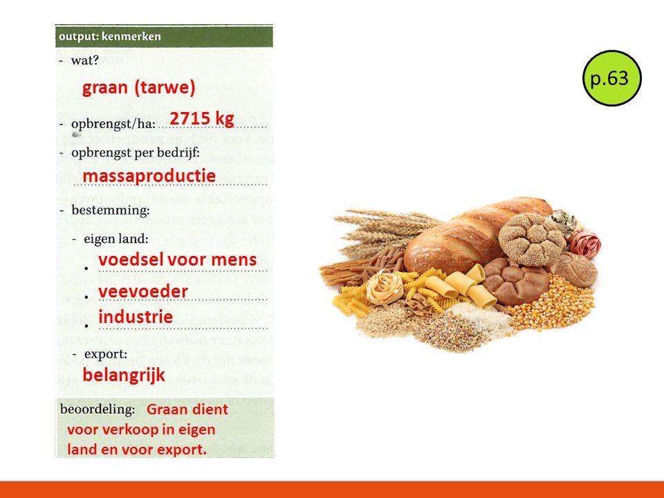 graan (tarwe) 2715 kg massaproductie voedsel voor mens veevoeder industrie belangrijk Graan dient voor verkoop in eigen land en voor export. p.63