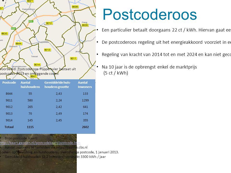 Postcoderoos Voorbeeld: Postcoderoos Poppenwier bestaat uit postcodes 9013 en omliggende codes: Bron postcode kaart: http://kaart.geodan.nl/postcodeka