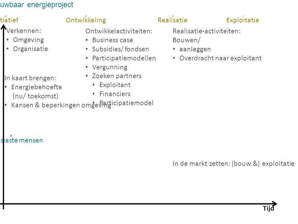 Tijd InitiatiefOntwikkelingRealisatieExploitatie Verkennen: Omgeving Organisatie In kaart brengen: Energiebehoefte (nu/ toekomst) Kansen & beperkingen