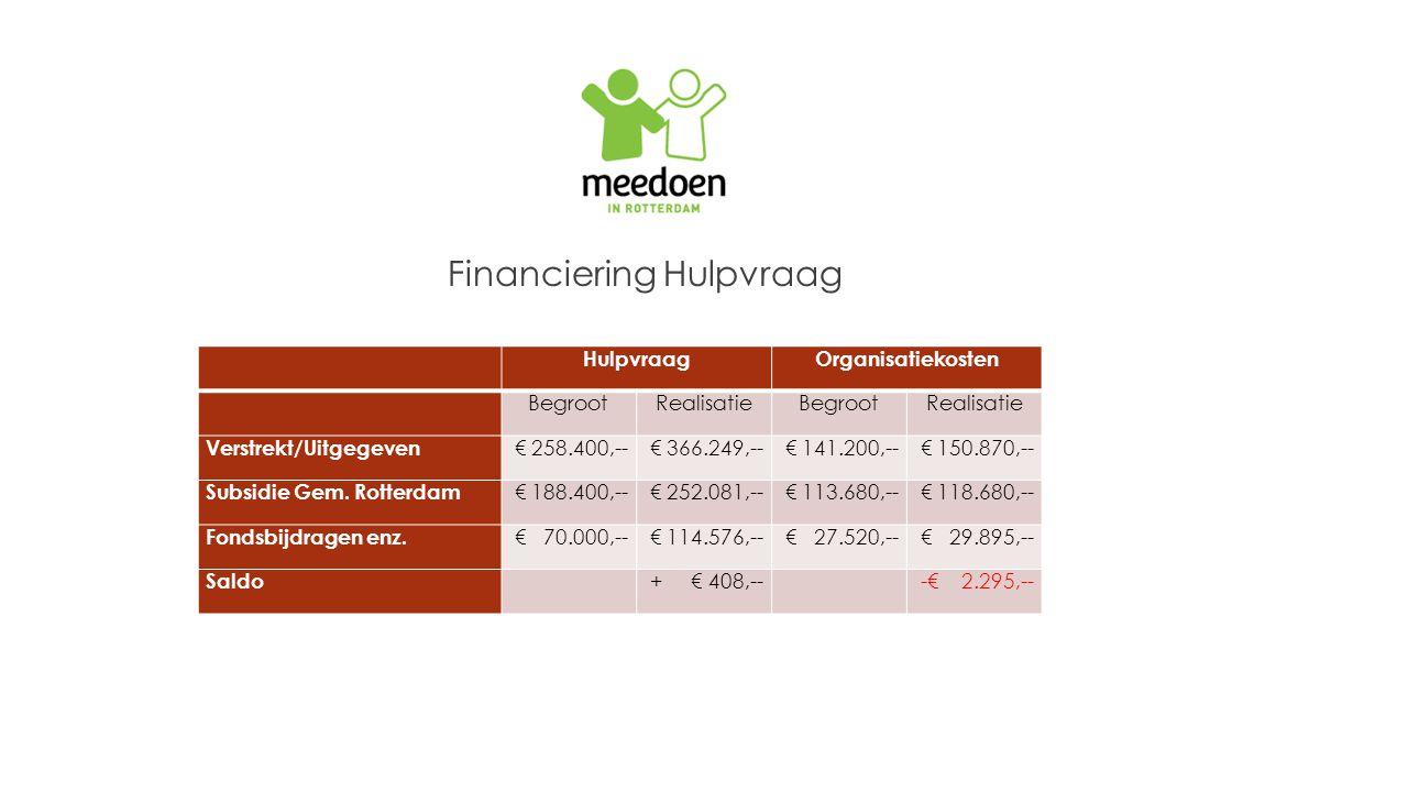 Financiering Hulpvraag HulpvraagOrganisatiekosten BegrootRealisatieBegrootRealisatie Verstrekt/Uitgegeven € 258.400,--€ 366.249,--€ 141.200,--€ 150.870,-- Subsidie Gem.
