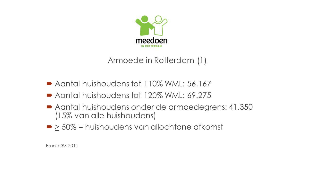 Armoede in Rotterdam (1)  Aantal huishoudens tot 110% WML: 56.167  Aantal huishoudens tot 120% WML: 69.275  Aantal huishoudens onder de armoedegren