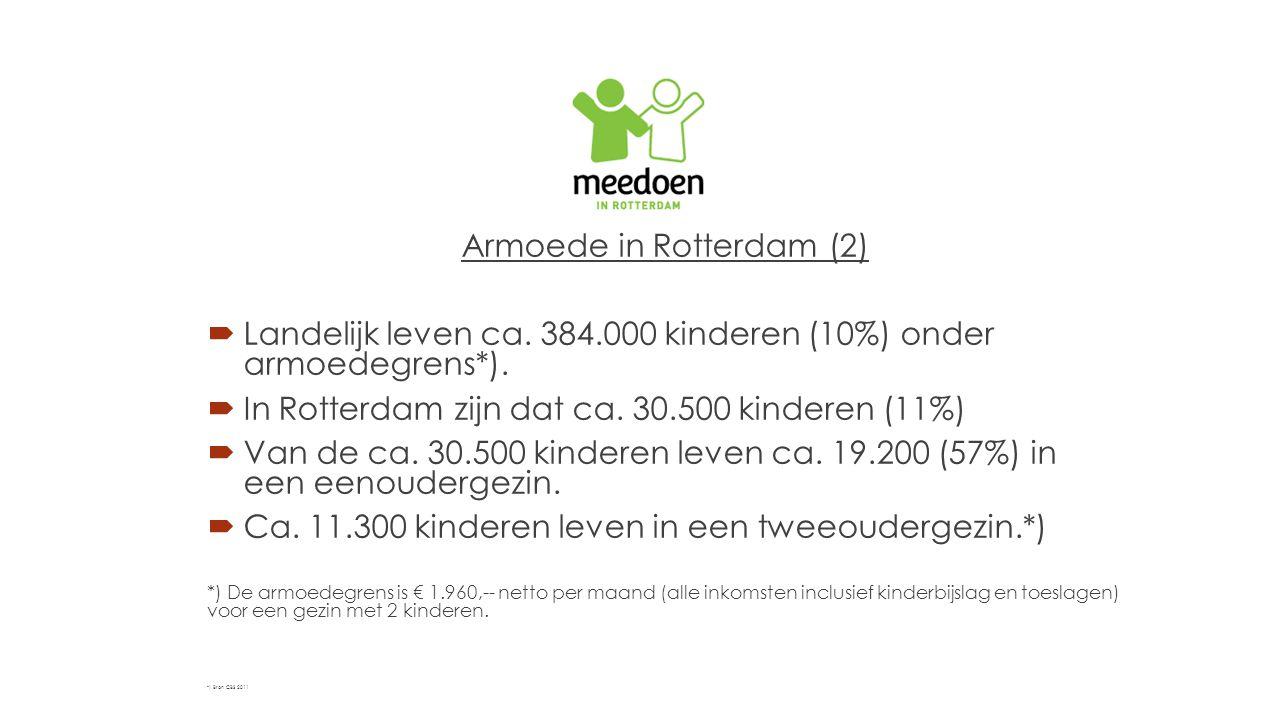 Armoede in Rotterdam (2)  Landelijk leven ca. 384.000 kinderen (10%) onder armoedegrens*).  In Rotterdam zijn dat ca. 30.500 kinderen (11%)  Van de