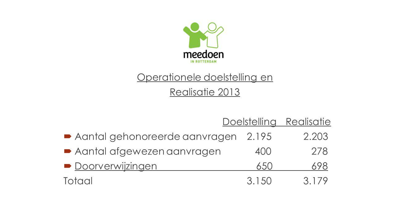 Operationele doelstelling en Realisatie 2013 DoelstellingRealisatie  Aantal gehonoreerde aanvragen 2.195 2.203  Aantal afgewezen aanvragen 400 278  Doorverwijzingen 650 698 Totaal 3.150 3.179