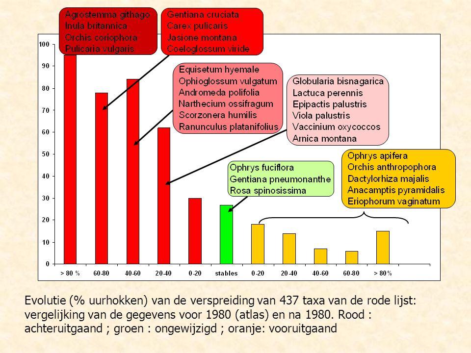 Evolutie (% uurhokken) van de verspreiding van 437 taxa van de rode lijst: vergelijking van de gegevens voor 1980 (atlas) en na 1980. Rood : achteruit