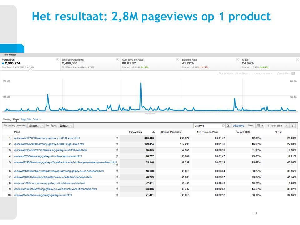 Het resultaat: 2,8M pageviews op 1 product 15