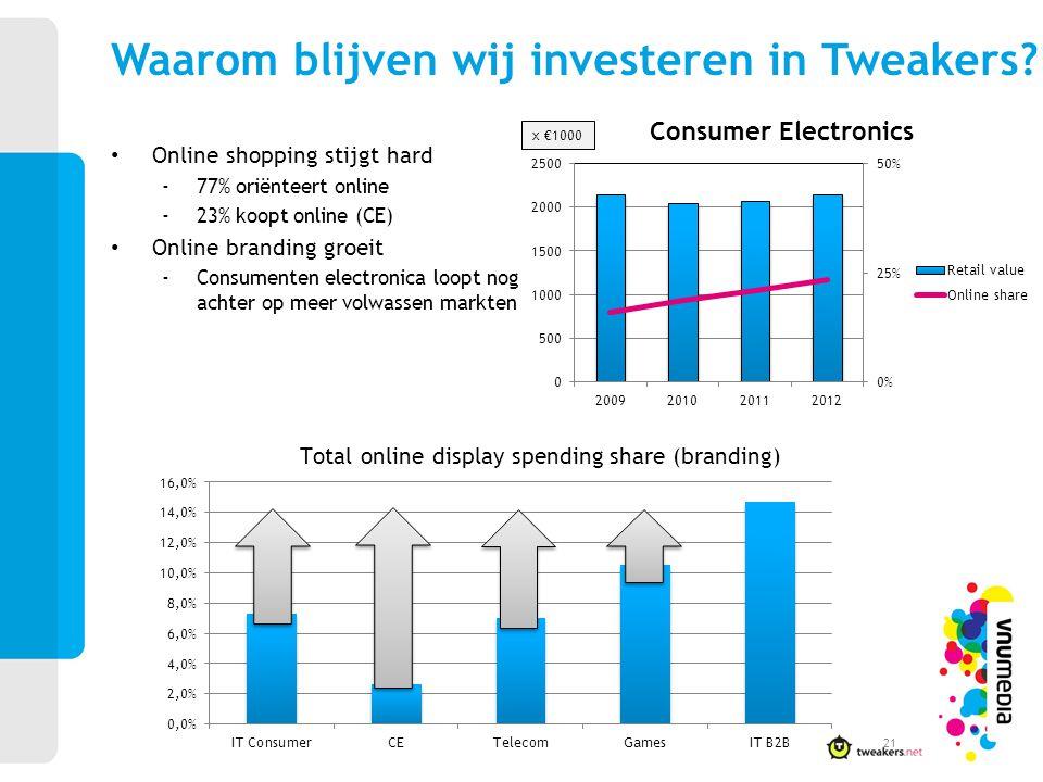 Waarom blijven wij investeren in Tweakers? Online shopping stijgt hard -77% oriënteert online -23% koopt online (CE) Online branding groeit -Consument
