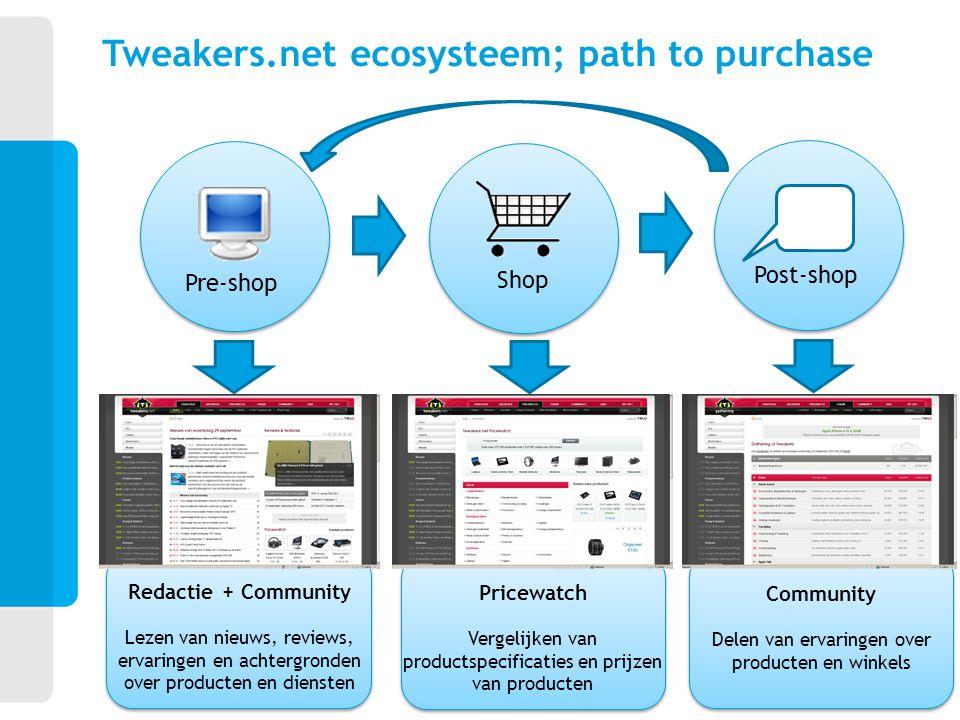 Tweakers.net ecosysteem; path to purchase Pre-shop Shop Post-shop Pricewatch Vergelijken van productspecificaties en prijzen van producten Community D