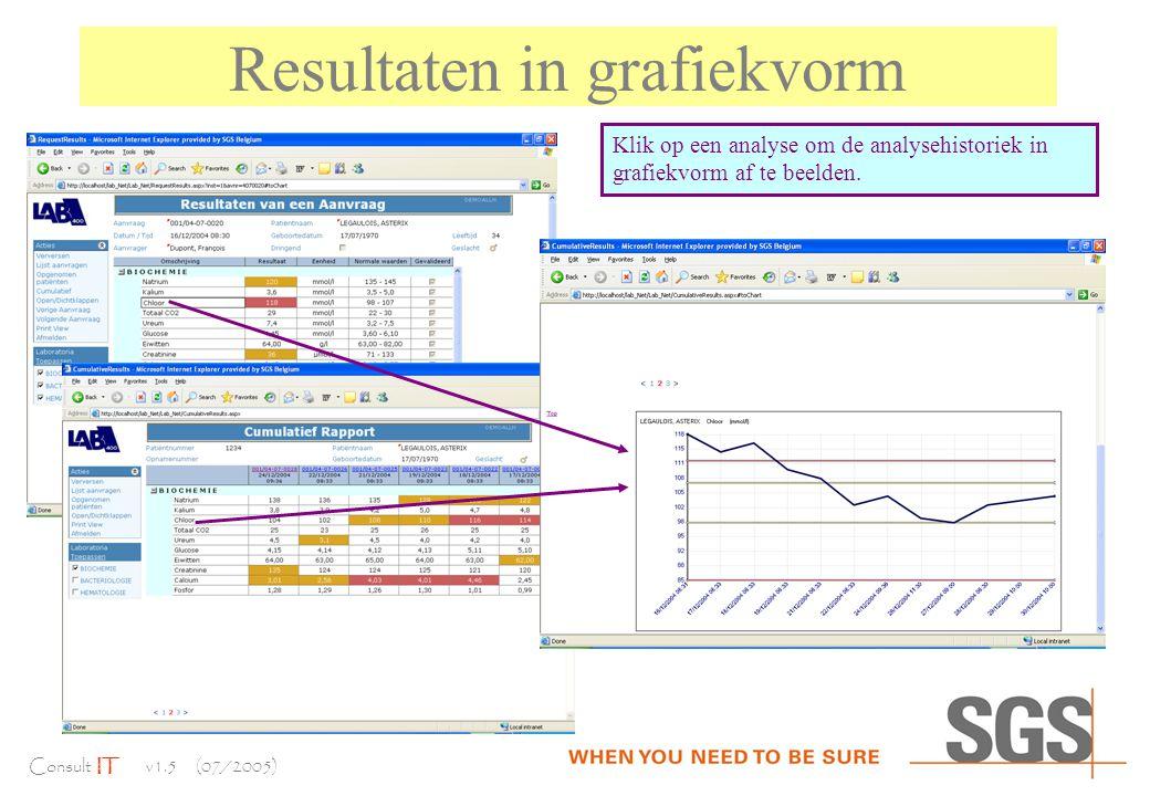 Consult IT v1.5 (07/2005) Resultaten in grafiekvorm Klik op een analyse om de analysehistoriek in grafiekvorm af te beelden.