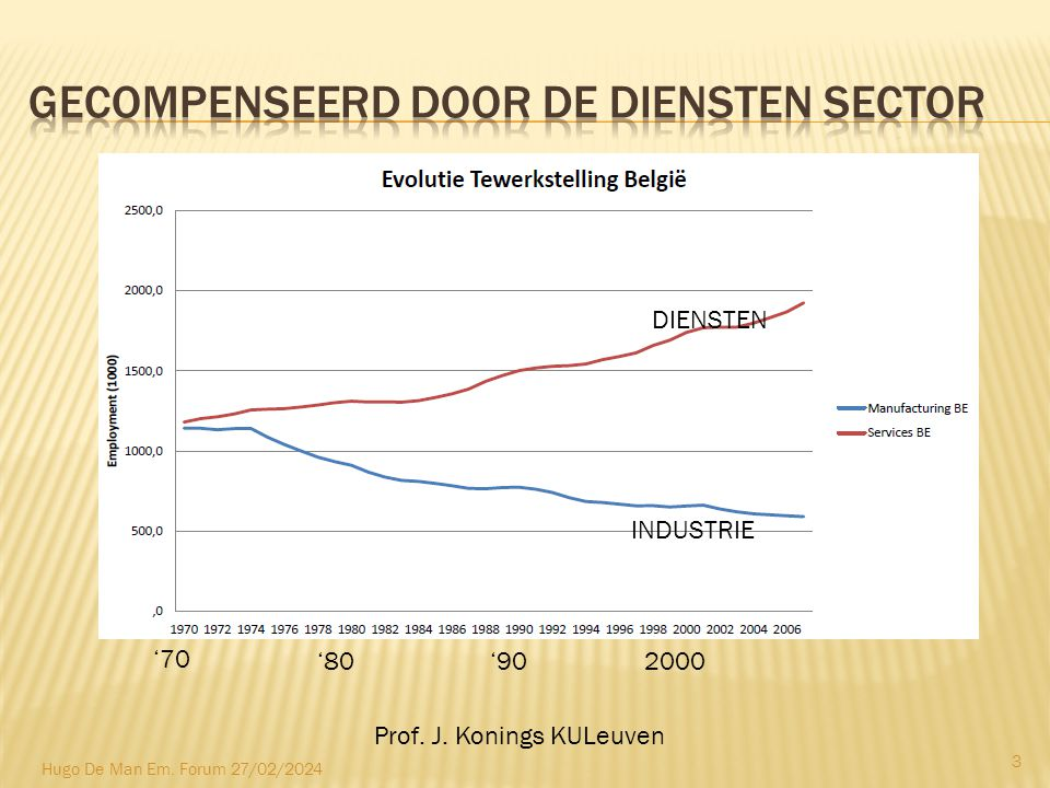 '70 '80 '90 Prof. J. Konings KULeuven INDUSTRIE DIENSTEN 2000 3 Hugo De Man Em. Forum 27/02/2024
