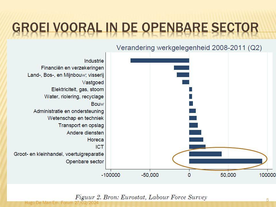  70% export, 77% O&O  Klassiek 1 ind.Job => +1,6 jobs,  Hitech 1 ind.
