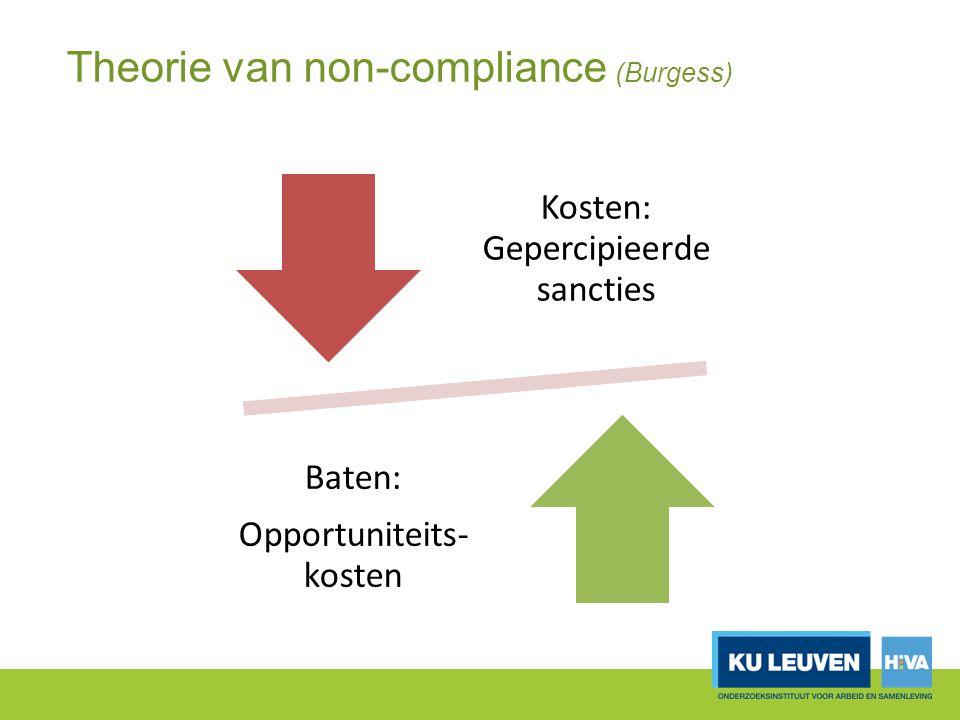 Theorie van non-compliance (Burgess) Kosten: Gepercipieerde sancties Baten: Opportuniteits- kosten