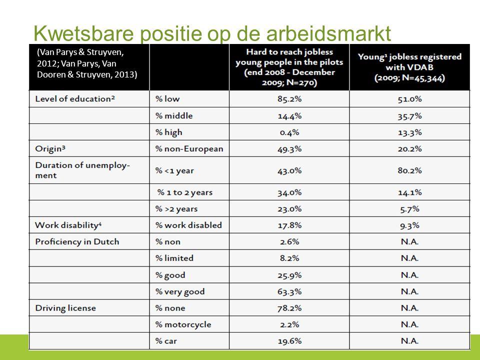 Kwetsbare positie op de arbeidsmarkt (Van Parys & Struyven, 2012; Van Parys, Van Dooren & Struyven, 2013)