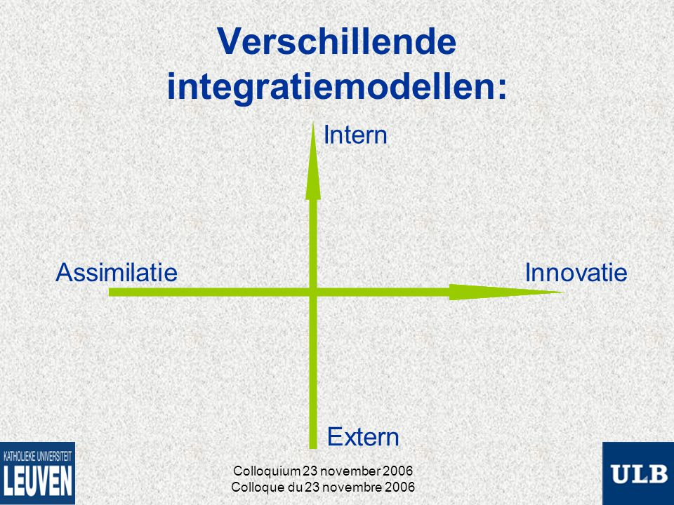 Verschillende integratiemodellen: Assimilatie Intern Extern Innovatie Colloquium 23 november 2006 Colloque du 23 novembre 2006