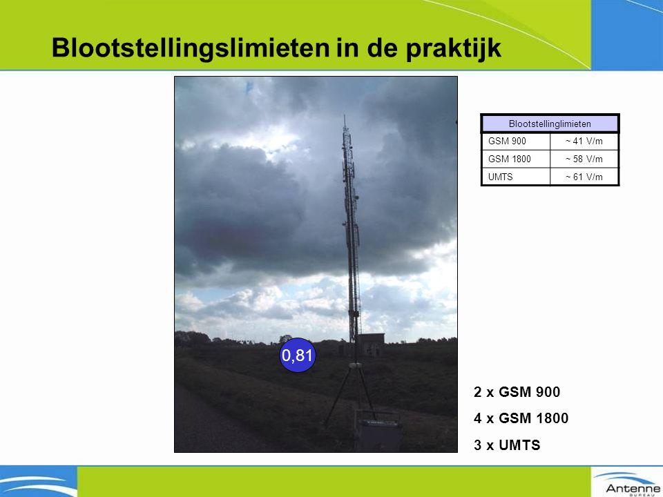 Blootstellingslimieten in de praktijk Blootstellinglimieten GSM 900~ 41 V/m GSM 1800~ 58 V/m UMTS~ 61 V/m 0,81 2 x GSM 900 4 x GSM 1800 3 x UMTS