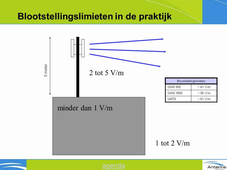 Blootstellingslimieten in de praktijk 5 meter 2 tot 5 V/m minder dan 1 V/m 1 tot 2 V/m Blootstellinglimieten GSM 900~ 41 V/m GSM 1800~ 58 V/m UMTS~ 61 V/m agenda
