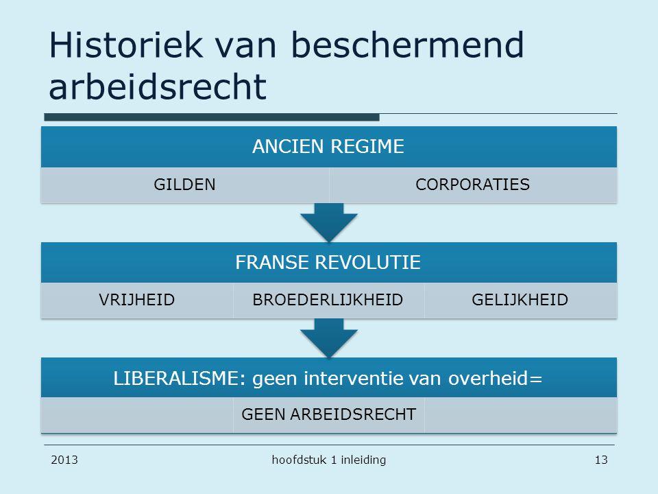 Historiek van beschermend arbeidsrecht LIBERALISME: geen interventie van overheid= GEEN ARBEIDSRECHT FRANSE REVOLUTIE VRIJHEIDBROEDERLIJKHEIDGELIJKHEI