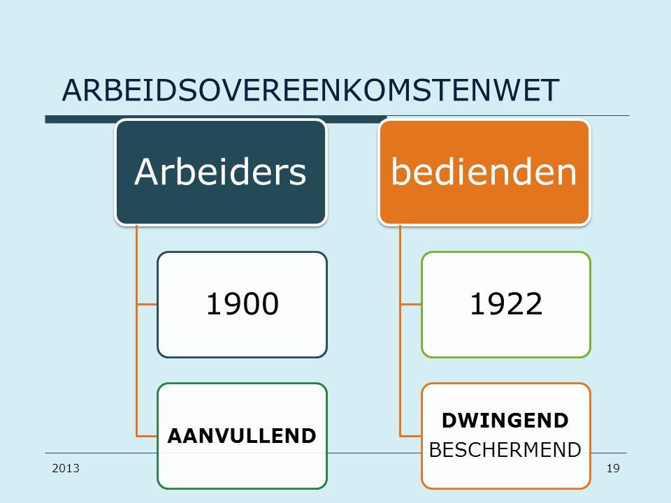 ARBEIDSOVEREENKOMSTENWET Arbeiders 1900 AANVULLEND bedienden 1922 DWINGEND BESCHERMEND 201319