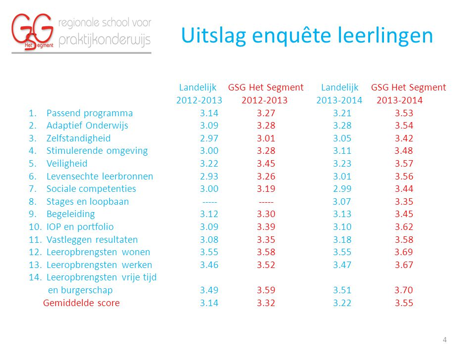 Uitslag enquête leerlingen Landelijk GSG Het Segment Landelijk GSG Het Segment 2012-2013 2012-2013 2013-2014 2013-2014 1.Passend programma 3.14 3.27 3