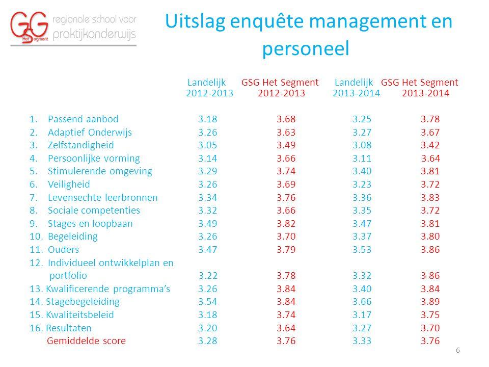 Uitslag enquête management en personeel Landelijk GSG Het Segment Landelijk GSG Het Segment 2012-2013 2012-2013 2013-2014 2013-2014 1.Passend aanbod 3