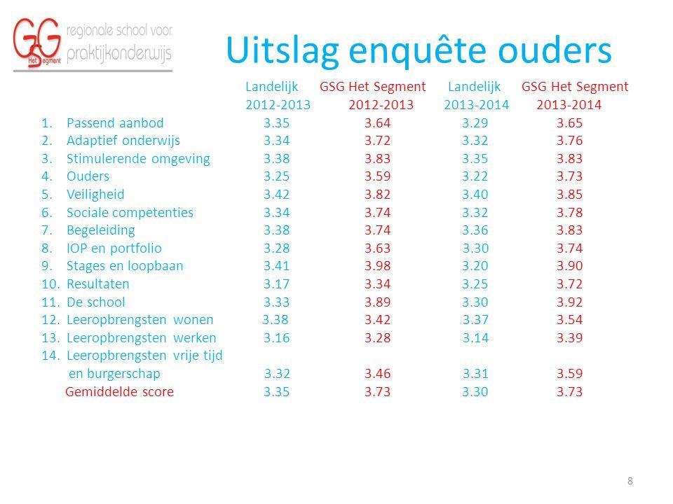 Uitslag enquête ouders Landelijk GSG Het Segment Landelijk GSG Het Segment 2012-2013 2012-2013 2013-2014 2013-2014 1.Passend aanbod 3.35 3.64 3.29 3.6