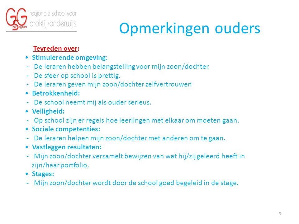 Conclusies 1.Landelijk: De leerlingen zijn het meest kritisch.