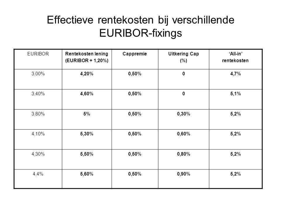 Effectieve rentekosten bij verschillende EURIBOR-fixings EURIBORRentekosten lening (EURIBOR + 1,20%) CappremieUitkering Cap (%) 'All-in' rentekosten 3