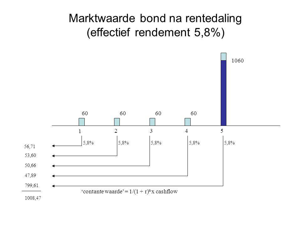 Marktwaarde bond na rentedaling (effectief rendement 5,8%) 1 2345 60 1060 'contante waarde' = 1/(1 + r) n x cashflow 56,71 53,60 50,66 47,89 799,61 10