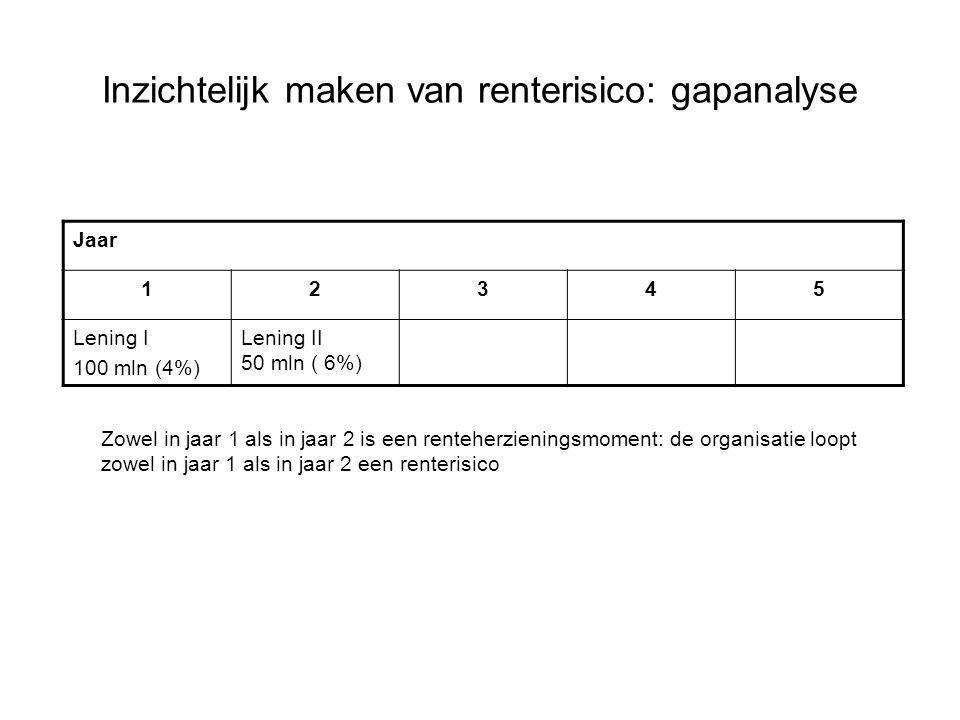 Inzichtelijk maken van renterisico: gapanalyse Jaar 12345 Lening I 100 mln (4%) Lening II 50 mln ( 6%) Zowel in jaar 1 als in jaar 2 is een renteherzi