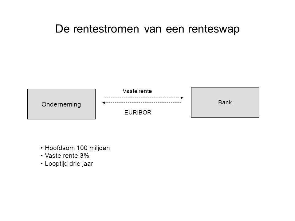 4% = uitoefenprijs floor 8% = uitoefenprijs cap EURIBOR op expiratiemoment 'Effectieve' rentekosten 4% 8% UOP cap UOP floor Collar